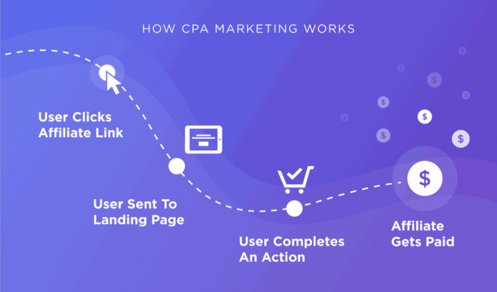 The Best Affiliate CPA Marketing