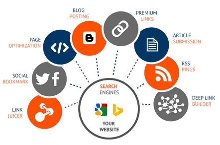 How to Get More Backlinks to Website by Using Off-Page SEO?